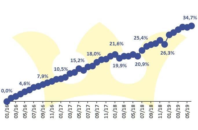 Finlord investice vývoj