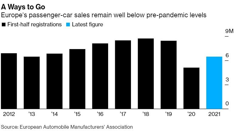 Automobilky a prodeje v Evropě