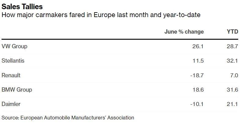 Evropské automobilky prodeje