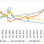 Pákové ETF: Kumulativní výkonnost.