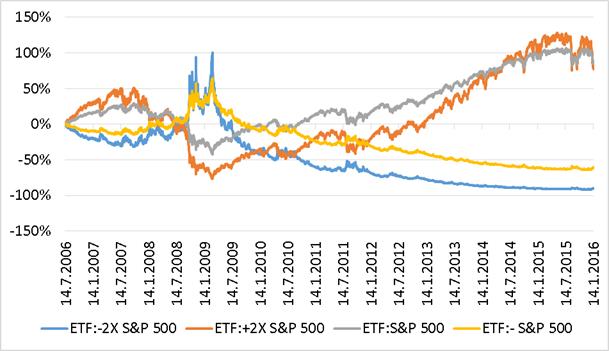 Kumulativní výkonnost ETF na index S&P 500 podle finanční páky
