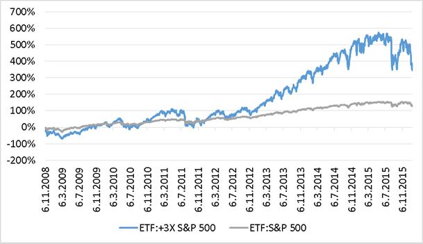 Kumulativní výkonnost ETF na index S&P 500 bez páky a s pákou 3
