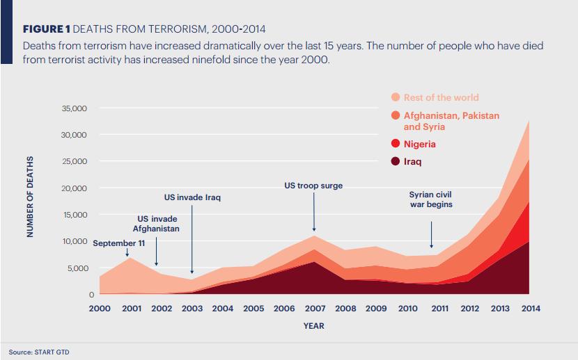 Graf č. 1: Celkový počet úmrtí v důsledku terorismu od roku 2000 do 2014 (zdroj: START GTD)