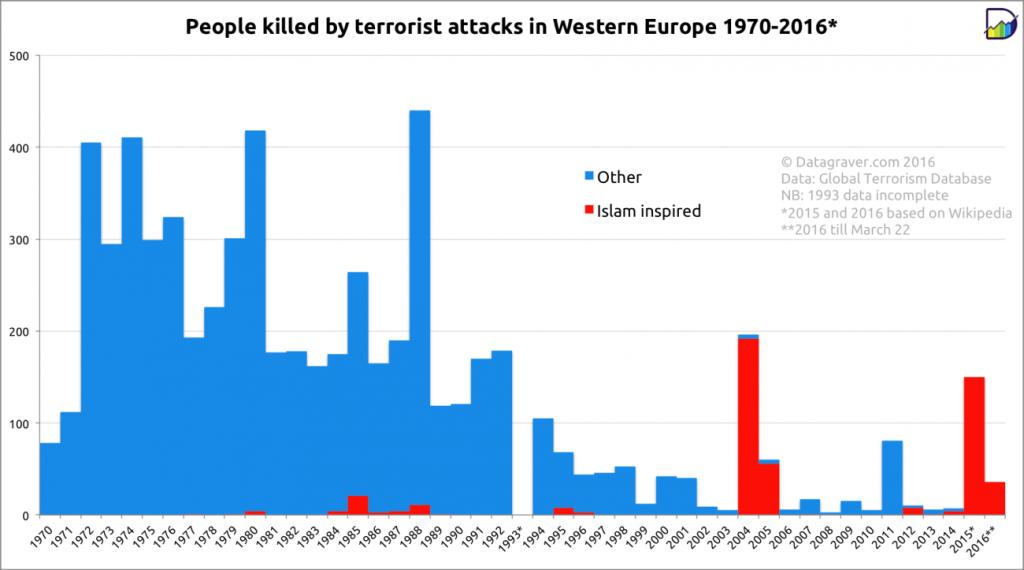 Graf č. 2: Počet úmrtí v důsledku teroristických činů v západní Evropě od roku 1970 do 2015 s rozdělením podle útočníků na islamské radikály a jiné subjekty (zdroj: START GTD, Datagraver)