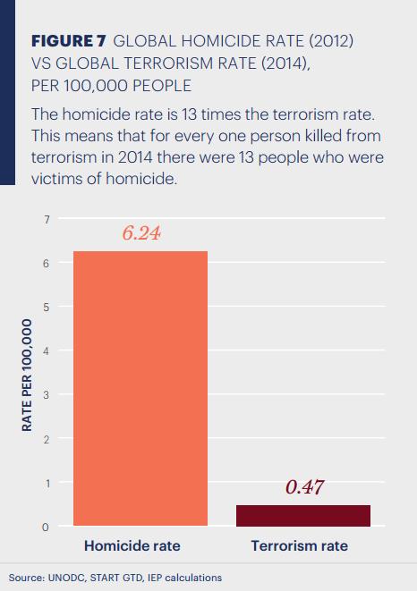 Graf č. 3: Globální míra vražd VS míra úmrtí v důsledku terorismu (zdroj: UNODC, START GTD, IEP)