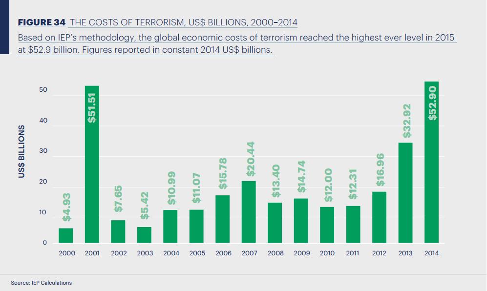 Graf č. 4: Celosvětově vynaložené náklady v boji proti terorismu od roku 2000 – 2014, v miliardách USD (zdroj: IEP)