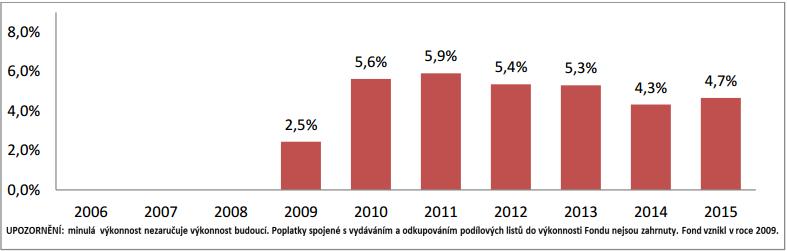 Graf č. 1: Historická výkonnost fondu Realita v % (zdroj: WMS)