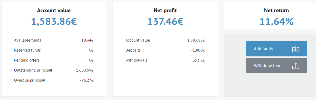 1606Finlord_portfolio_Bondora