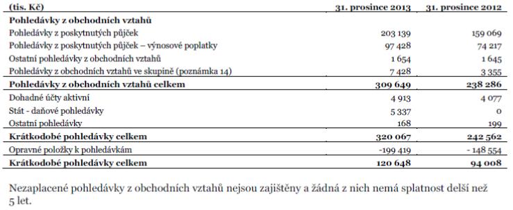 Ferratum Czech