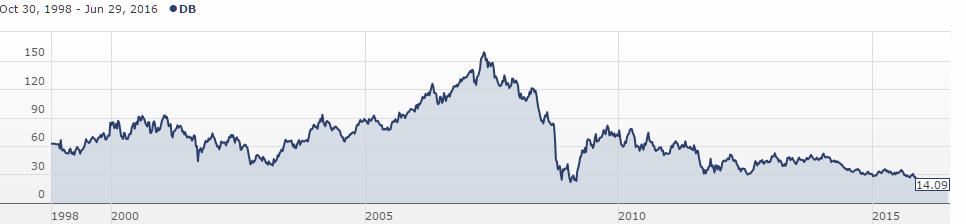 akcie Deutsche Bank