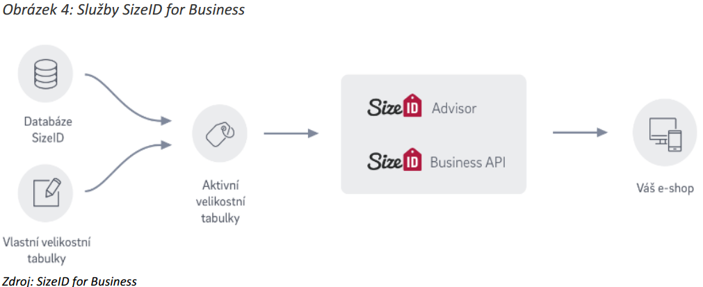 SizeID for Business