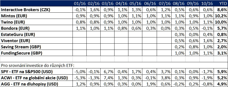 Finlord portfolio říjen 2016
