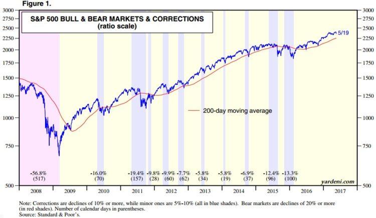 nedávné poklesy u S&P 500