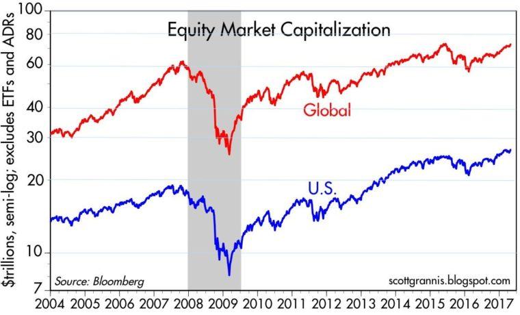 tržní kapitalizace globální a USA