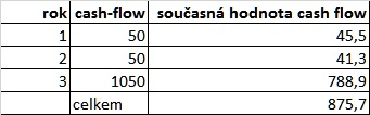 současná hodnota cash flow