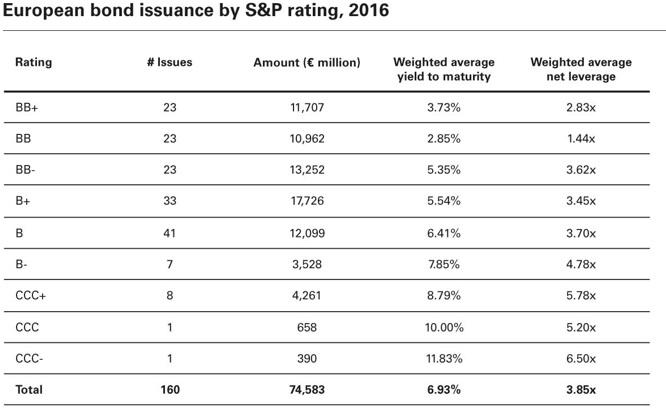 jak ohodnotit dluhopisy: rating