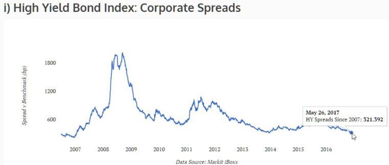 1706 spekulativní dluhopisy spread