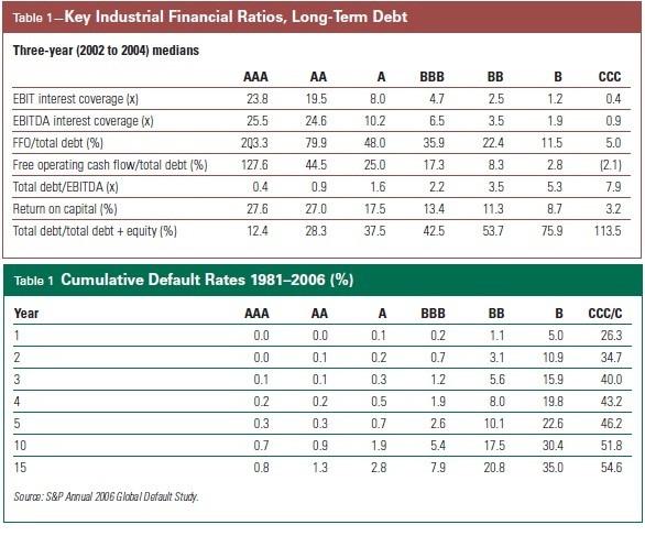 finanční indikátory rating dluhopisů