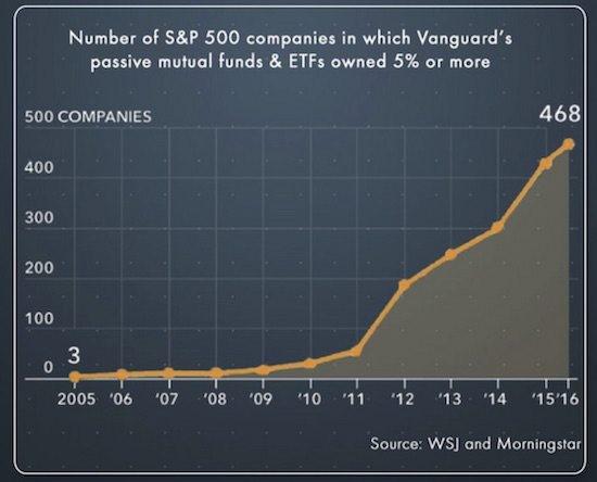 Vanguard pasivní investování