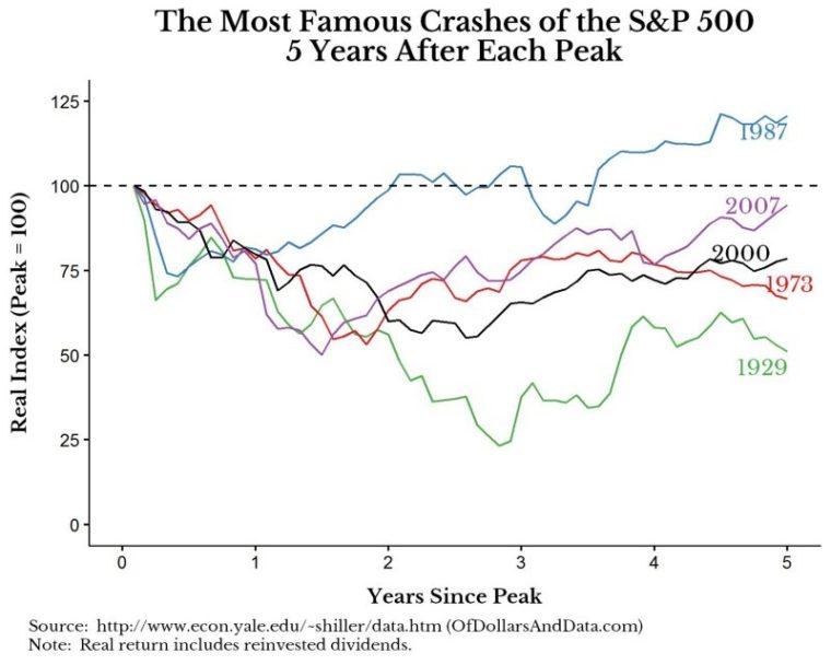Pět největších akciových krizí