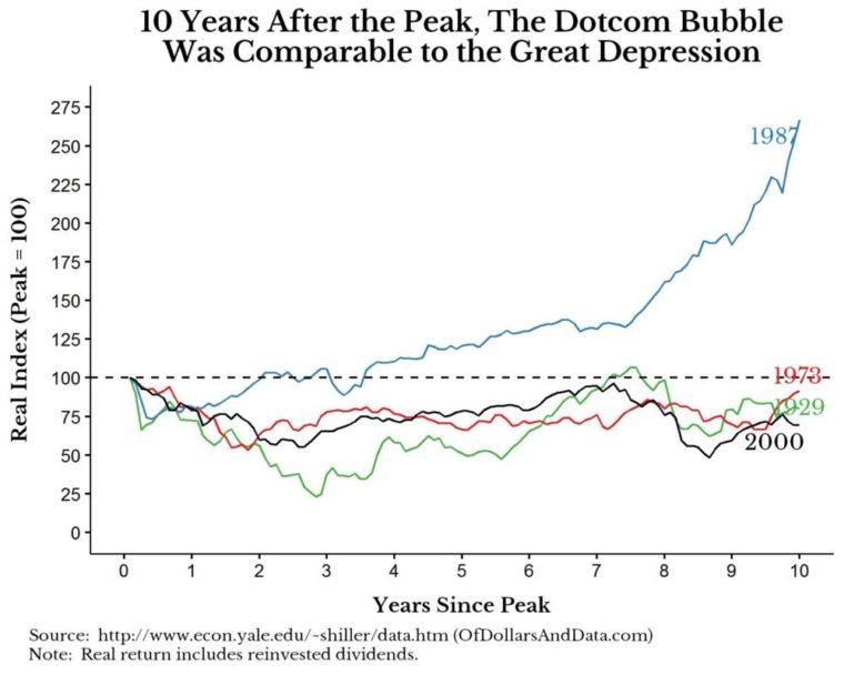 největší akciové krize 10let
