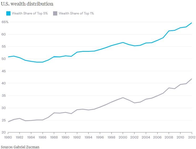 rozdělení bohatství