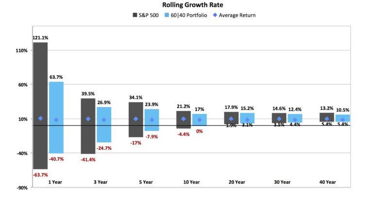 investiční horizont a rozptyl výnosů