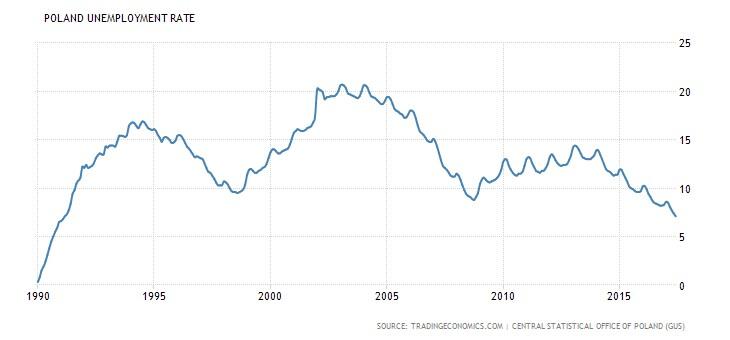 Polsko míra nezaměstnanosti