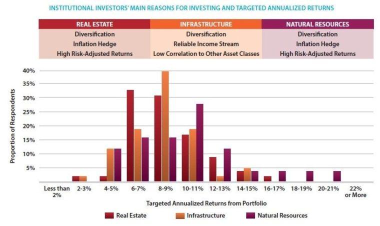 Private equity a venture capital fondy mají podle institucionálních investorů výhodu ve vysokých absolutních výnosech, diverzifikaci a vysokých rizikově očištěných výnosech. Největší četnost odpovědí ohledně očekávané výnosnosti byla u obou aktiv zaznamenána při výnosech 14-15 % ročně. Nicméně u venture capital fondů je velká skupina institucionálních investorů, kteří věří, že toto aktivum dokáže generovat výnosnosti i 20 % ročně. U privátního dluhu je kromě diverzifikace a vysokých rizikově očištěných výnosů důležitým aspektem i spolehlivé cash-flow. Nicméně tady se spíše očekávají výnosnosti 8-9 % až 10-11 % ročně. U hedgeových fondů se pak očekávají zejména výnosnosti 6-7 % až 8-9 %. Na následujícím grafu jsou pak další tři alternativní aktiva.