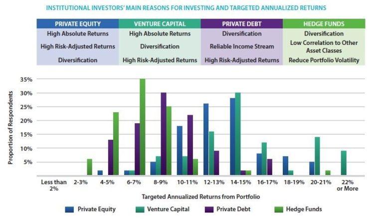 170908 institucionální investoři alternativní aktiva