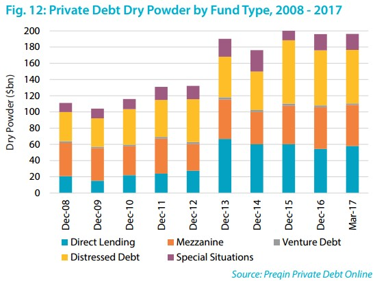 1709 volné prostředky dluhových fondů