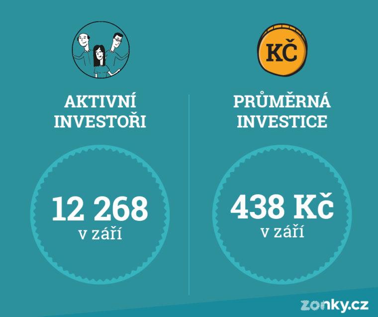 aktivni_investori_prumerna_investice Zonky