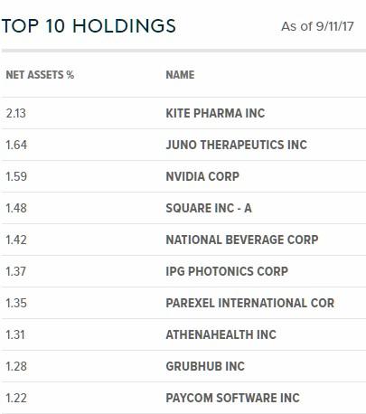 Global X Founder-Run Companies pozice