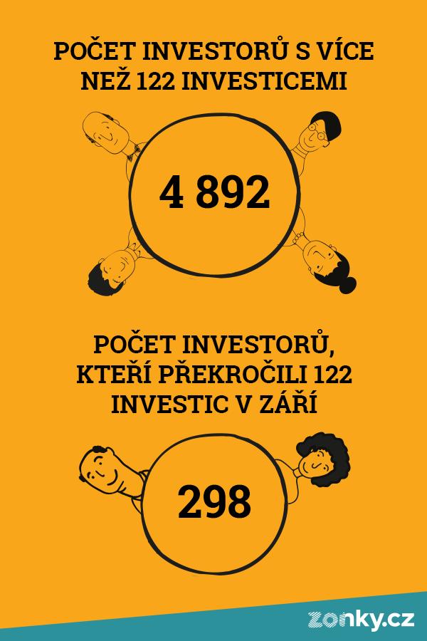 Zonky_600x900_pocetinvestoru-s-vice-nez-122
