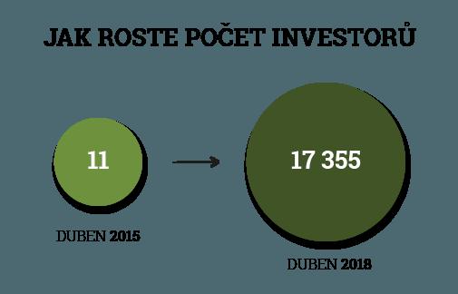 jak roste počet investorů na Zonky