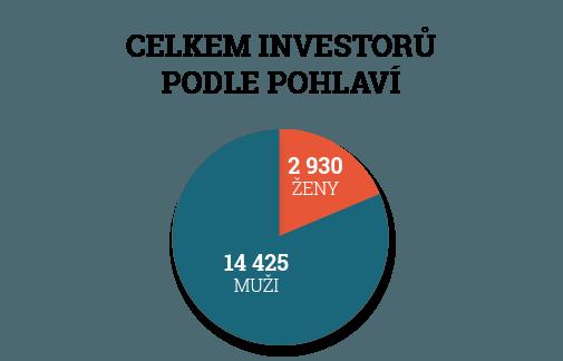 Zonky investoři podle pohlaví