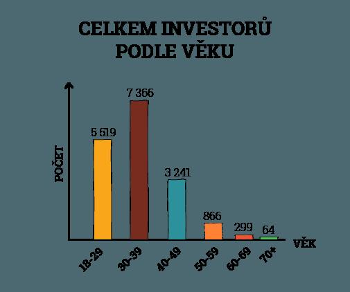 Zonky investoři podle věku