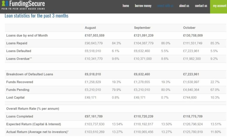 20171115 FundingSecure statistiky