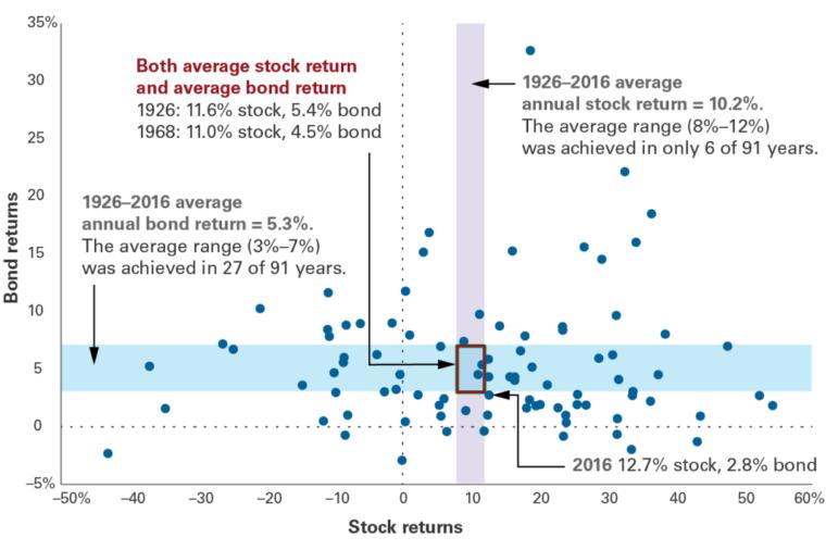 průměrné výnosy akcií a dluhopisů