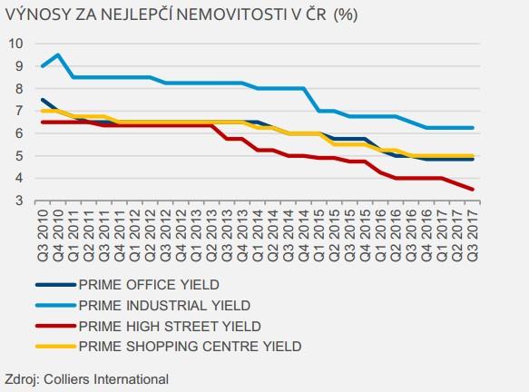 výnosy nemovitostí ČR