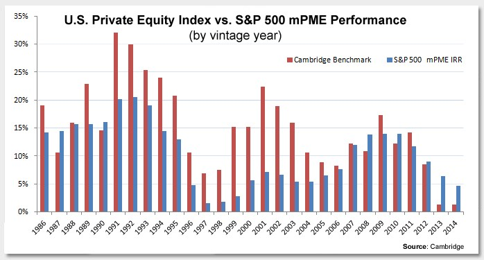 Private Equity vs SP500