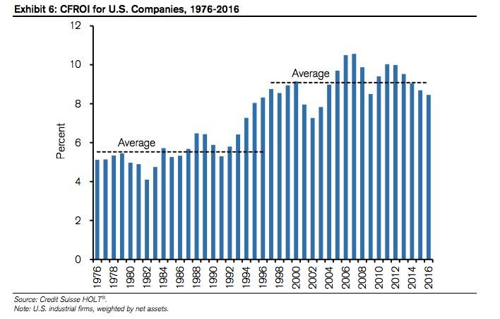 ziskovost US firem