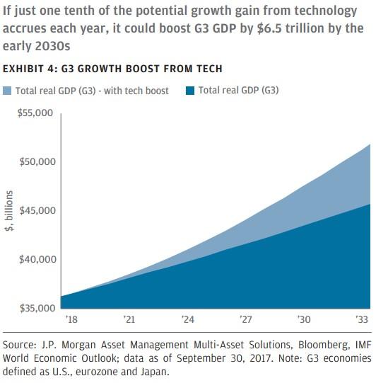 příspěvek technológií k HDP