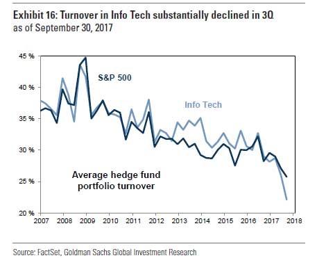 171206 Hedgeové fondy málo obchodují s technologickými akciemi