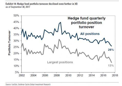 171206 Hedgeové fondy obchodují málo