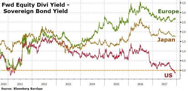 Dividendová výnosnost mínus výnosnost dluhopisů
