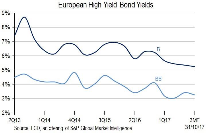 junk dluhopisy