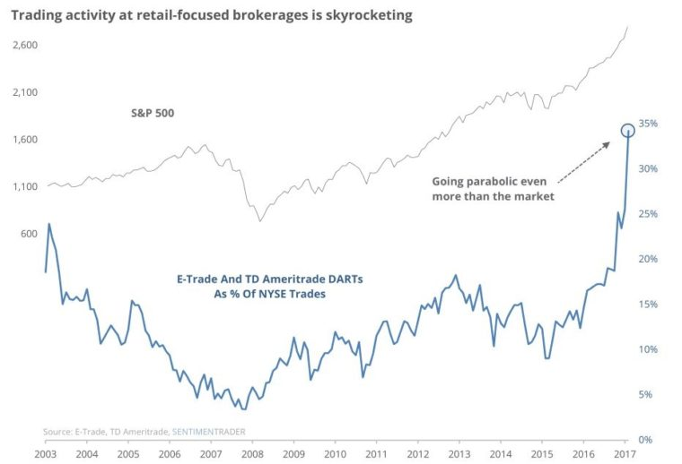 retailoví investoři chtějí akcie