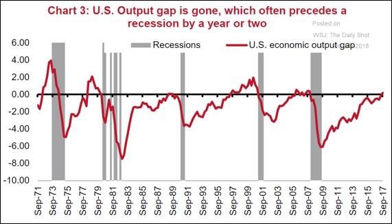USA produkční mezera