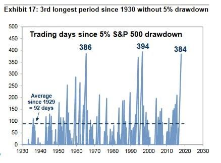 délka růstu akcií bez korekce
